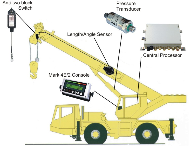 Load Moment Indicators For Cranes : Crane load moment indicator click here